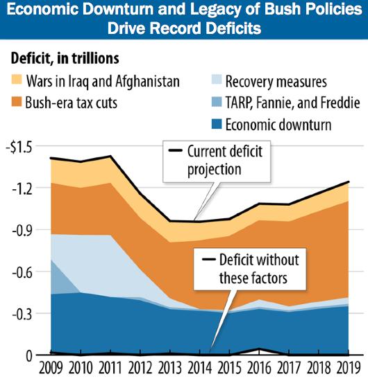 The Bush Economic Legacy
