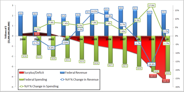 Graph of Revenues, Spending, and Debt 2000-2010