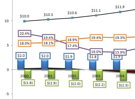 Revenue plummets due to tax cuts