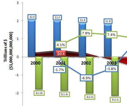 Bush Tax Cuts Immediately Reduced Government Revenue