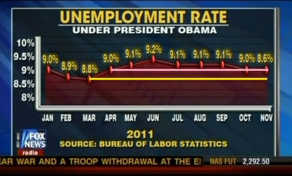 Fox Flat out Lying with Graph