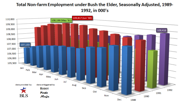 Total Employment, Bush the Elder, Seasonally Adjusted, 1989-1992