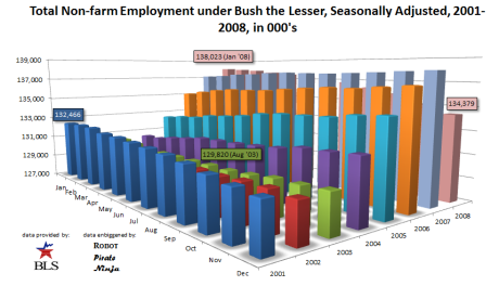 Total Employment, Bush the Lesser, Seasonally Adjusted, 2001-2008