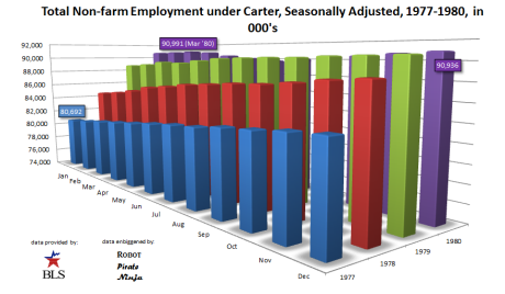Non Farm Employment under Carter, Seasonally Adjusted