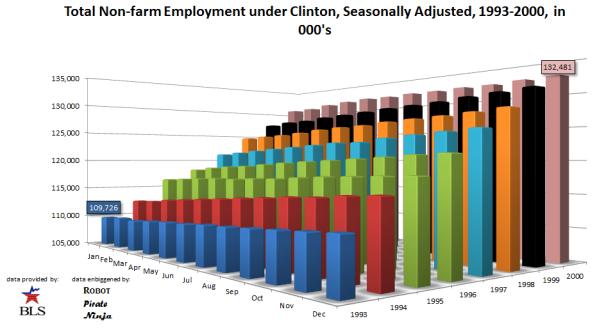 Total Employment, Clinton, Seasonally Adjusted, 1993-2000