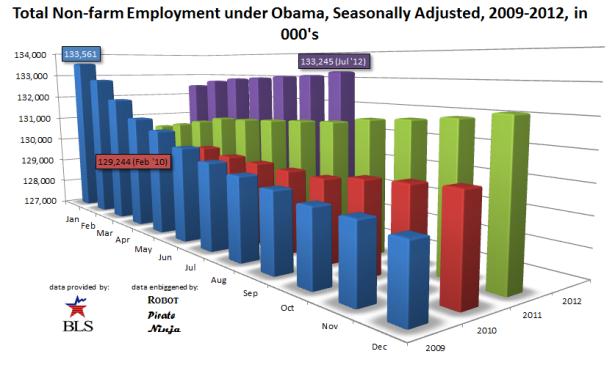 Total Employment, Obama, Seasonally Adjusted, 2009-2012