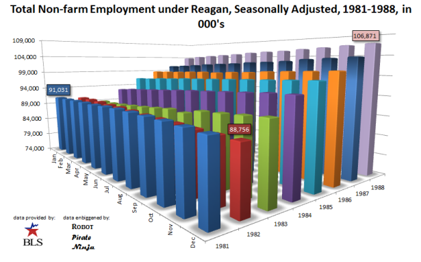 Total Employment Reagan, Seasonally Adjusted, 1981-1988