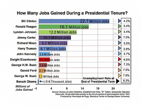 """Reason"" Magazine Net Jobs Analysis...From the Mercatus Project of George Mason University*"