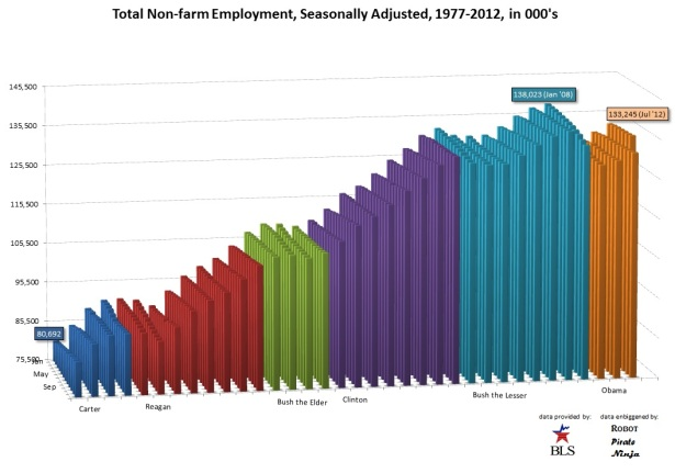 Total_Employment_1977_2012